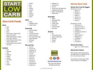Low Carb Grocery List for Beginner